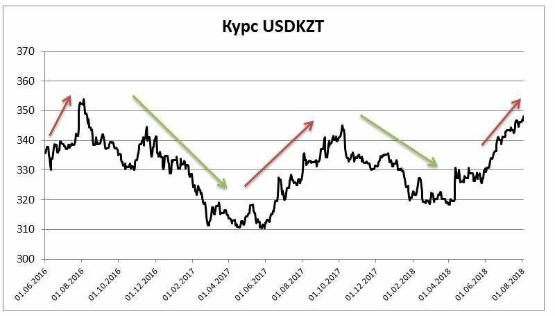 Снижение курса тенге Нацбанк связал с оттоком портфельных инвестиций из Казахстана, фото-1
