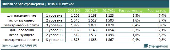 На сколько подорожали тарифы на электроэнергию в Казахстане, фото-2