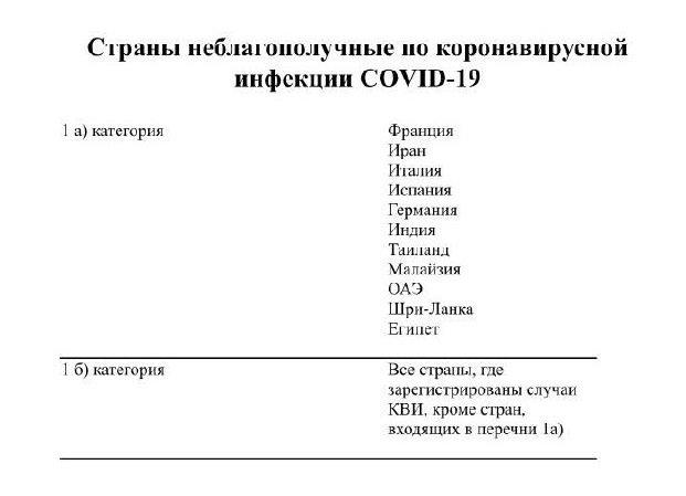 Казахстан изменил список опасных по коронавирусу стран с 23 марта, фото-1